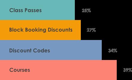 Popular discounts