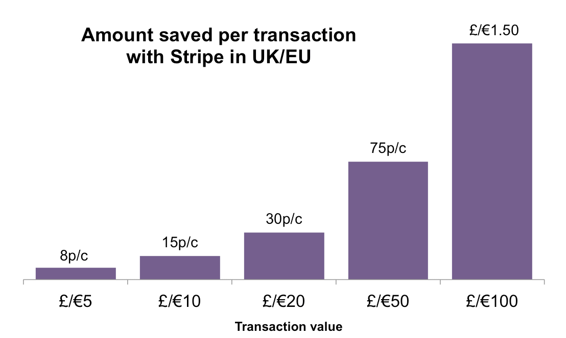 Chart showing Stripe has cheaper fees than PayPal